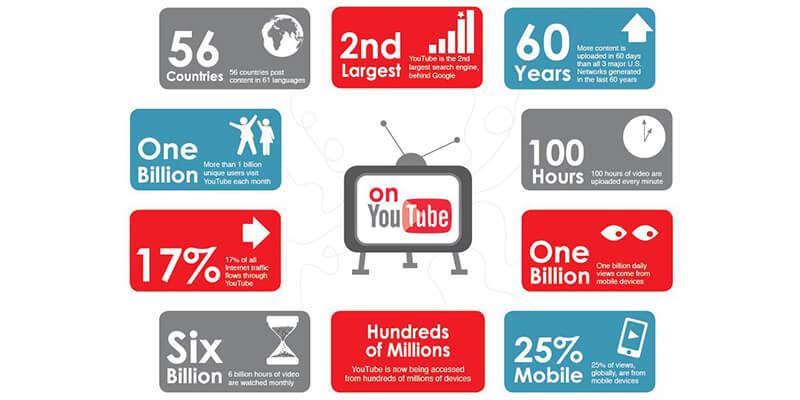 Youtube-Statistics